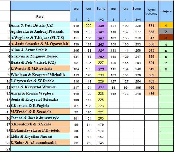 Turniej walentynkowy - klasyfikacja