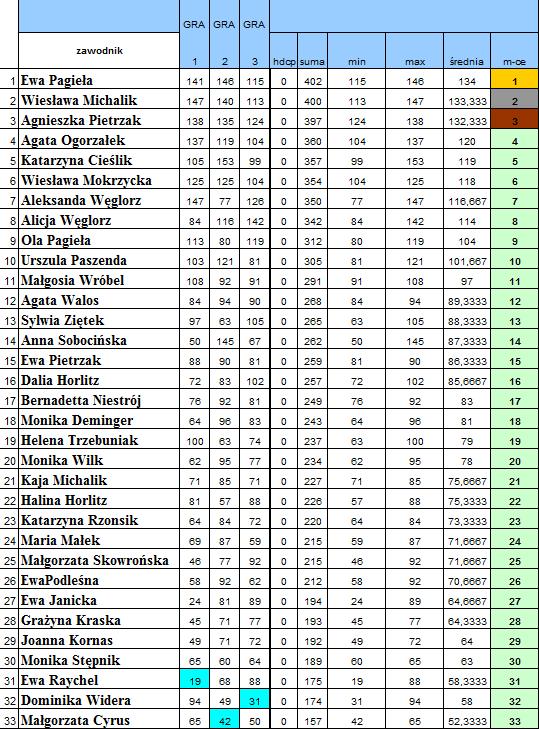 dzienkobiet 2014-wyniki