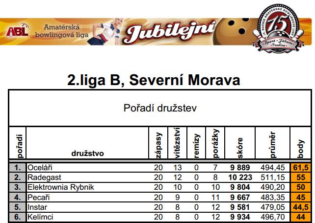 4 wynik po turnieju 19 11 2014
