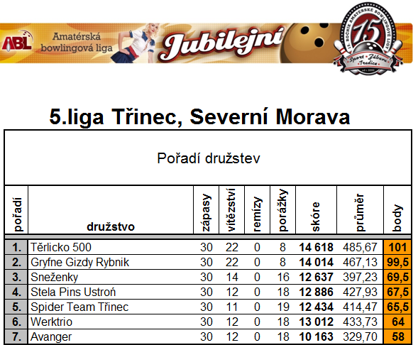 5 Wyniki po turnieju 9 12 2014