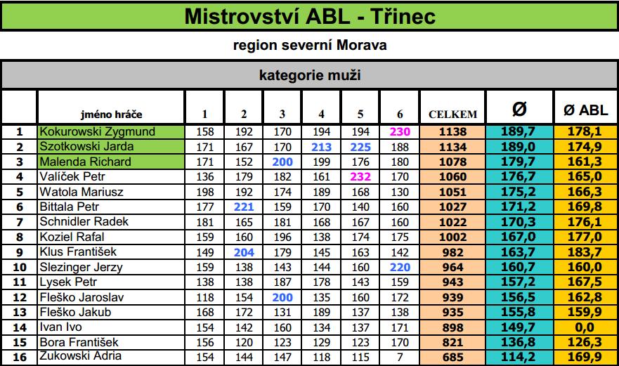 Mistrzostwa Trinca 2014