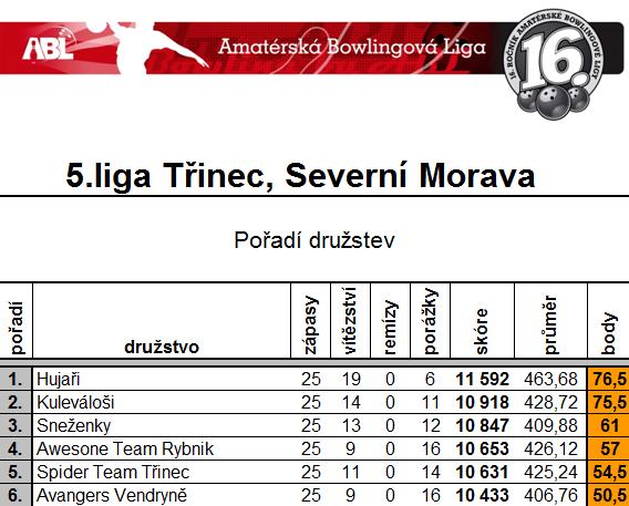 2015 2015 Jesień 5 liga 5 zawody