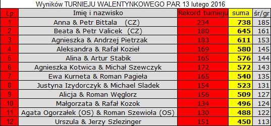 Wyniki Walentynkowy Turniej Par Rybnik 2016